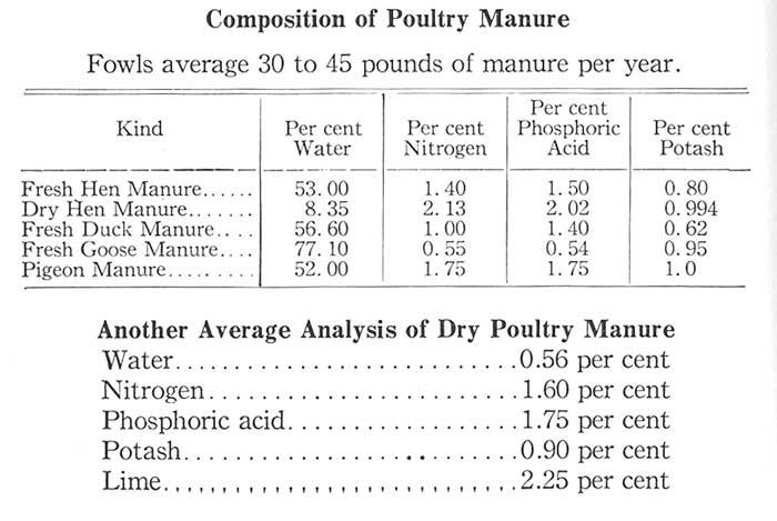 Farm Manure