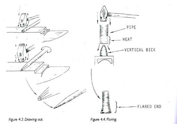 Blacksmithing: Basics for the Homestead