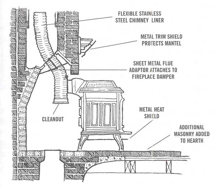 Retrofitting a Fireplace with a Woodstove