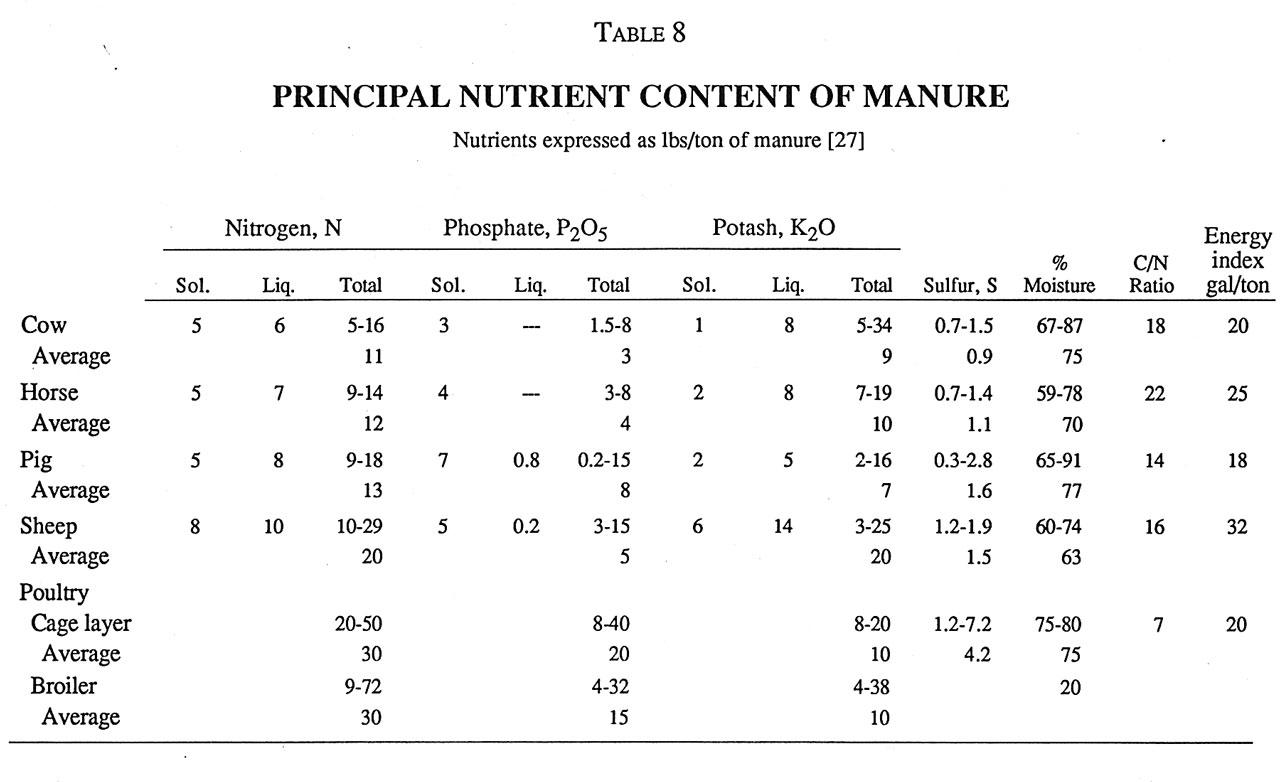 Parnes Principal Nutrient Content of Manure