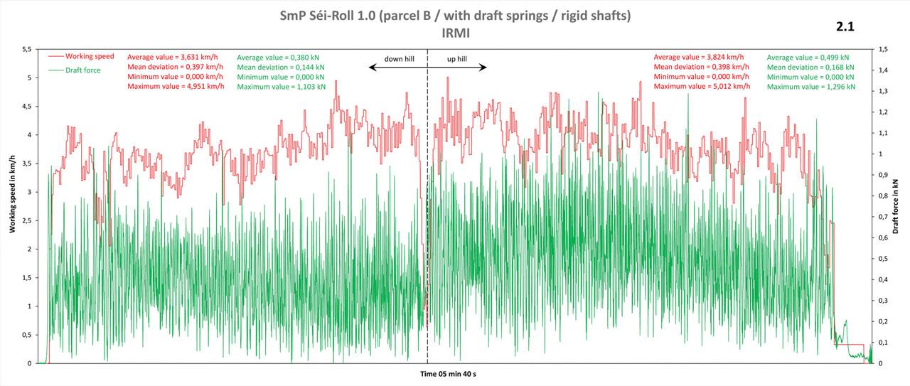 SmP Seeder-Roller