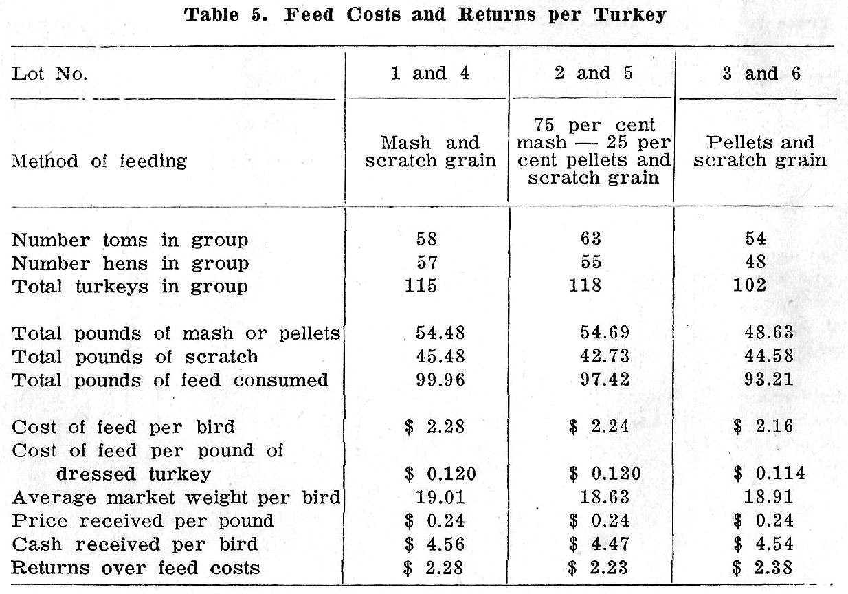 Methods of Feeding Turkeys