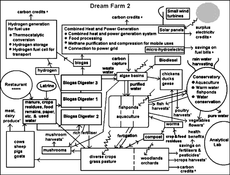 Visioning County Food Production Part 6